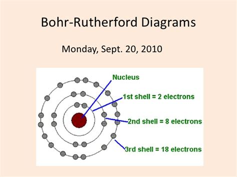 what is the bohr diagram bohr rutherford diagrams