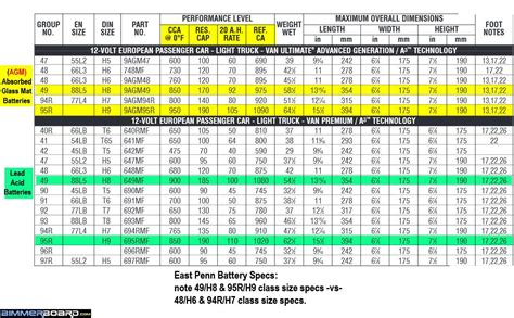 Auto Battery Voltage Chart by Motorcycle Battery Size Chart Battery Size Chart
