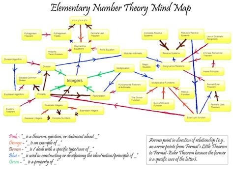 number pattern theory elementary number theory mind map pearltrees