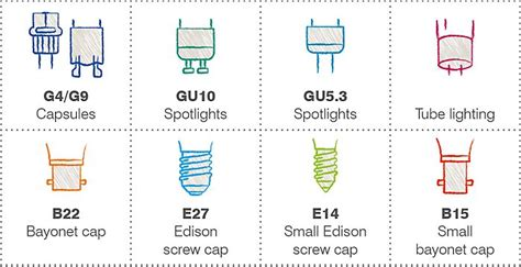 light bulb buying guide help ideas diy at b q