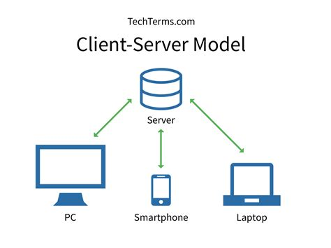 server model diagram client server model definition