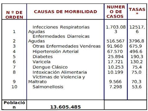 tabla de asignacion presupuesto para provincias del ecuador necesidades fundamentales
