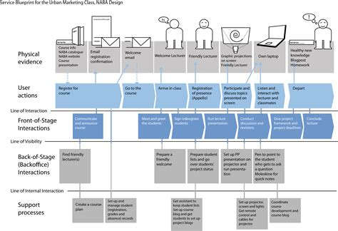 service design blueprint template 1000 images about customer journey maps service