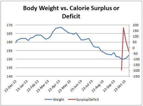 weight loss 500 calorie deficit weight loss 500 calorie deficit