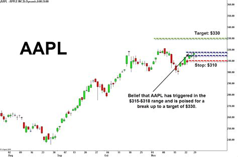 aapl quote aapl stock quote real time quotes of the day