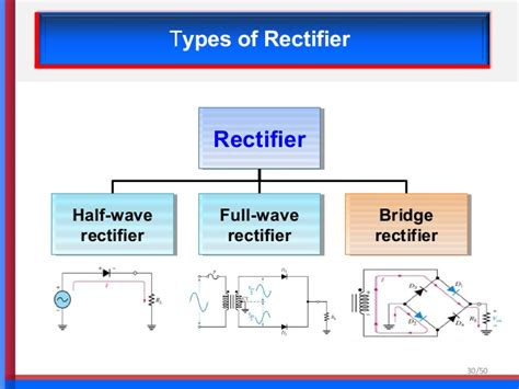 types of rectifier diodes chapter 1 linear dc power supply