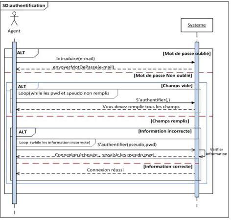diagramme uml de séquence s 233 quence diagramme de s 233 quence authentification
