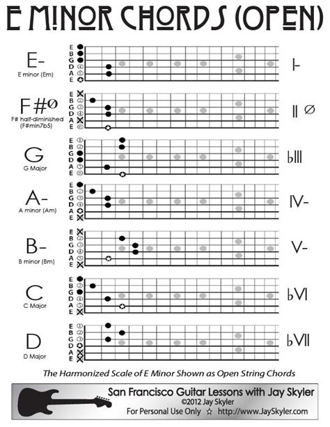 D Minor Chords Guitar