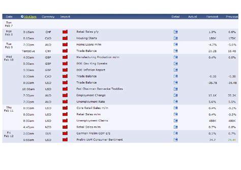 Forex Factory Calendar Forex Factory Calendar Software Iposodib Web Fc2