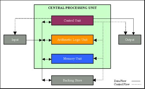 Working Of Cpu With Diagram