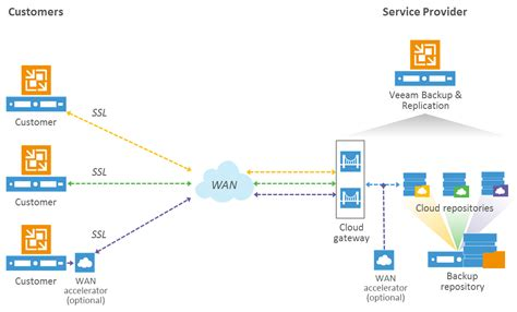 dell sonicwall visio welcome veeam cloud connect