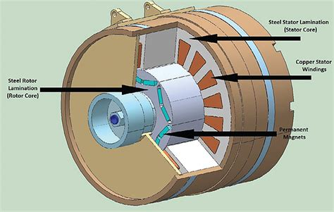 ac induction motor rotor design electric vehicle motors go to
