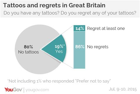 how many people have tattoos yougov myth busted do not regret getting tattoos