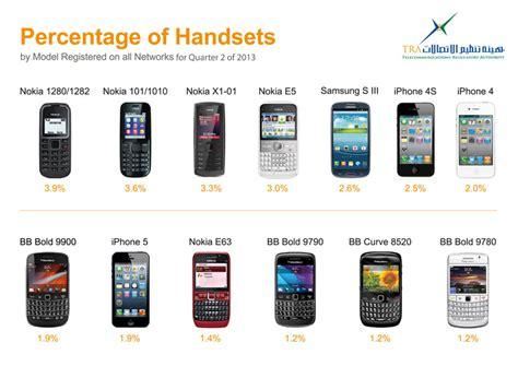 popular mobile phones revealed most popular mobile phones in uae emirates 24 7
