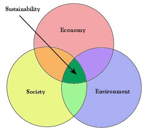 sustainable sustainable design wikipedia the free file sustainability venn diagram jpg wikimedia commons