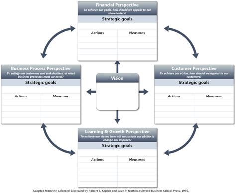 Balanced Scorecard Software Free Bsc Templates Smartdraw Balanced Scorecard Template