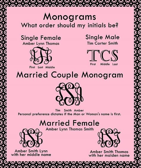 Monograms What order should my initials be?