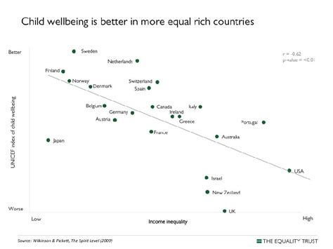 talk the spirit level why equality is better for everyone inequality rising socialist alternative canada