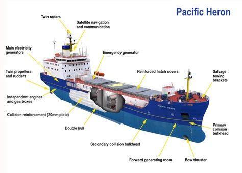 part of ship diagram