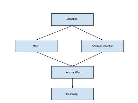 tutorial java hashmap java map diagram images how to guide and refrence