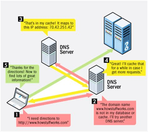 How To Do Dns Lookup Cyber Secret Malaysia Dns Server List