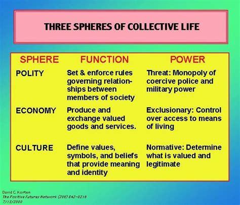 collective biography definition civilizing societies by david korten