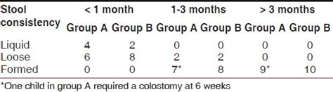 Colostomy Stool Consistency by Laparoscopic Assisted Transanal Pull Through For Hirschsprung S Disease Comparison Between