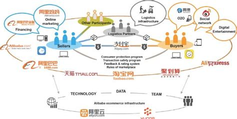 alibaba group fostering an e commerce ecosystem alibaba group introduction to china s e commerce empire