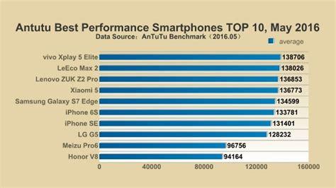 top 10 baumhäuser que no te enga 241 e la lista de smartphones m 225 s r 225 pidos de