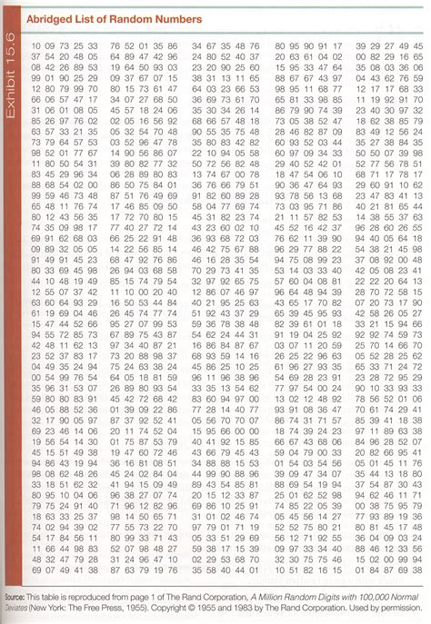 printable table of random numbers home page jim cox illinois state university