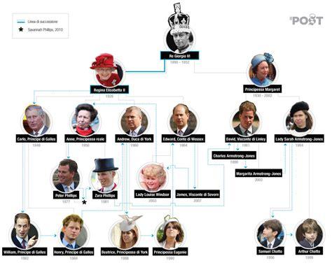 casa reale inglese l albero genealogico dei il post