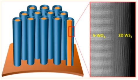 supercapacitor design battery breakthrough charges in seconds lasts for a week kurzweilai