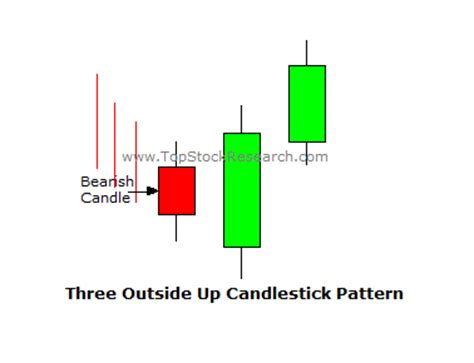 Pattern Of Three Definition | bearish engulfing pattern free patterns