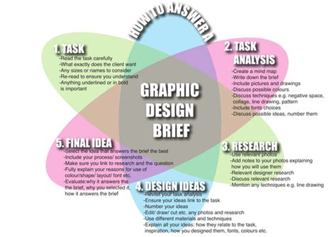 design brief ks3 graphics project ks3 by lejlakevric teaching resources tes
