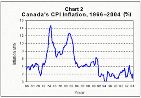 canada's inflation performance, and why it matters bank