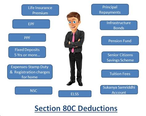section 80 c of income tax prakash lohana google