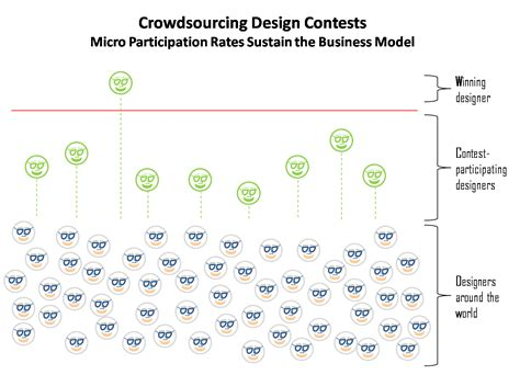 crowdsourcing design blogging innovation innovation blog articles videos