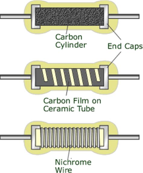 two cylindrical resistors are made of the same material electrical resistance and resistors