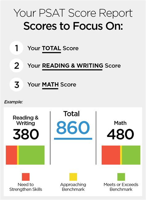 the psat score range for each section is national average sat essay score