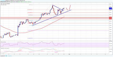 bitcoin price usd bitcoin price weekly analysis btc usd could break