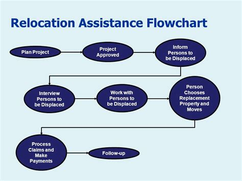 Mba Project Management With Relocation Assistance by Introduction To The Act And The Right Of Way