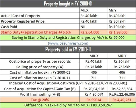 flat, land and property stamps and registration charges in