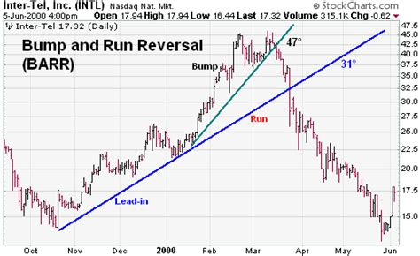 pattern vs a trend bump and run reversal reversal chartschool