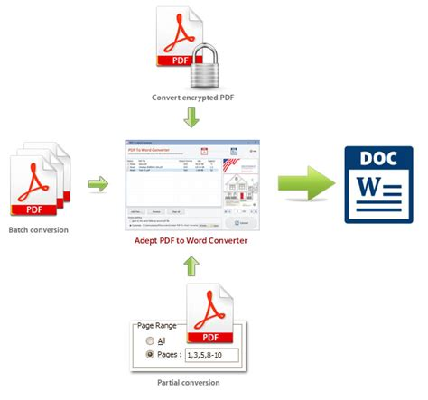 convert pdf to word document how free download program convert pdf to word document