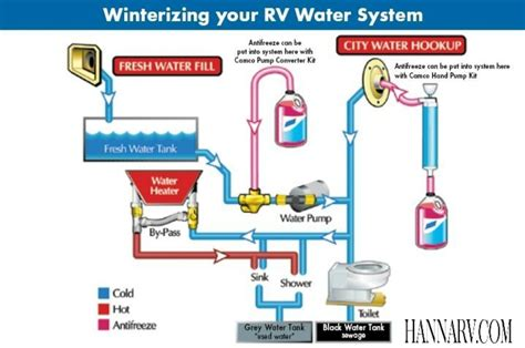 Rv Plumbing Parts And Supplies by Fresh Water Systems Best Rv Water Filter Rv Water