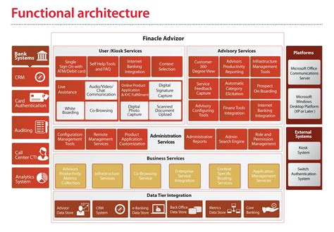 functional diagram architecture architecture functional view