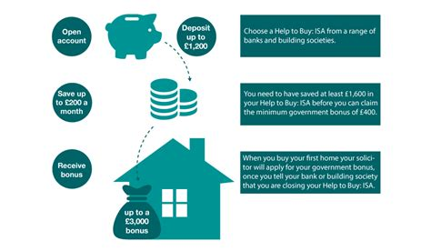 house buying schemes how does it work help to buy