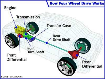 how four wheel drive works   howstuffworks