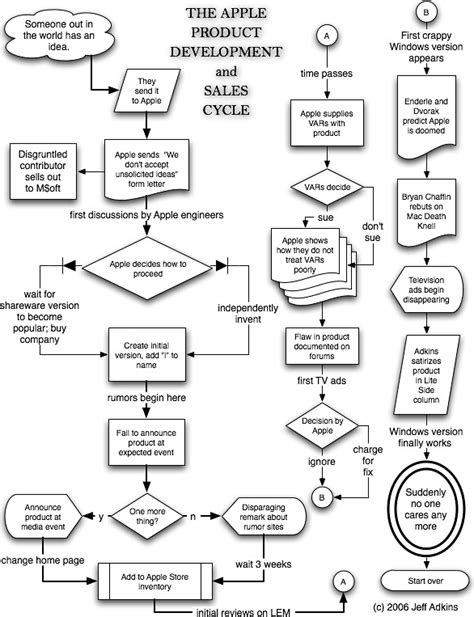 expenditure cycle flowchart pin sales process flowchart exle on
