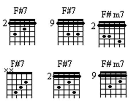F Sharp 7 Guitar Chord